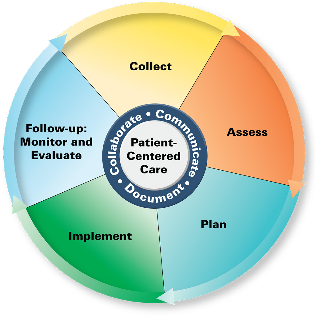 The Pharmacists' Patient Care Process - JCPP